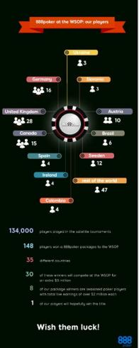 infographic888poker WSOP