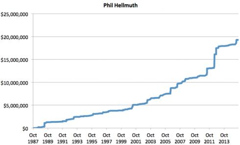 Chart Phil Hellmuth