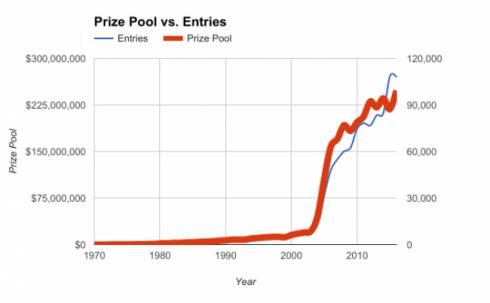 WSOP Prize Pool and Entries