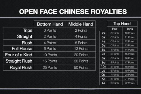 Open Face Chinese and Pineapple Royalties Chart