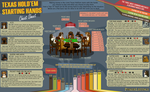 Texas Hold Em Starting Hands Cheat Sheet Infographic