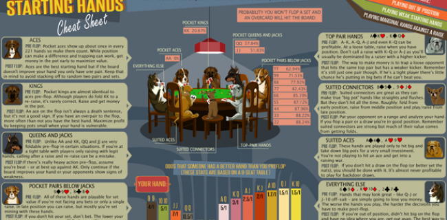 Texas Hold'em Starting Hands Cheat Sheet (Infographic)