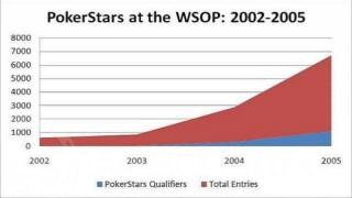PokerStars graph