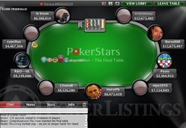 The Sunday Millions Final Table